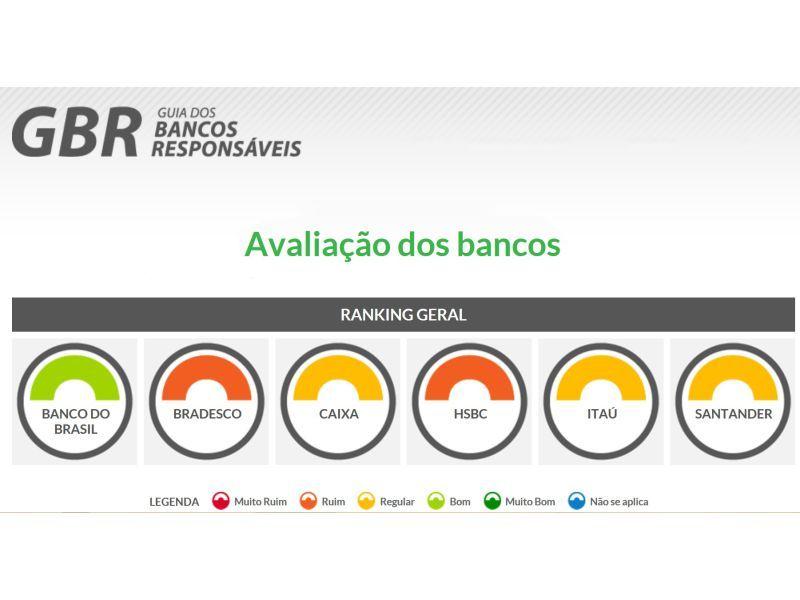 Guia dos Bancos Responsáveis - Avaliação dos Bancos